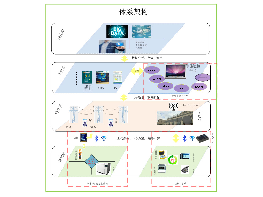 SML1000 intelligent detection ecological series products